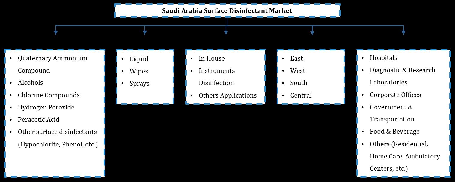 Saudi Arabia Surface Disinfectant Market Segmentation