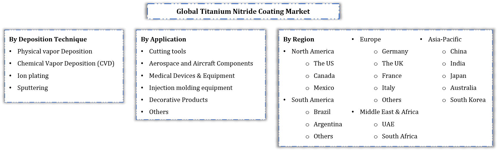 Global Titanium Nitride Coating Market Segmentation