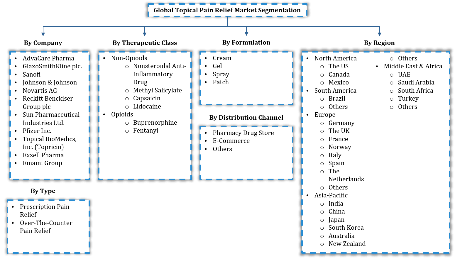 Global Topical Pain Relief Market Segmentation