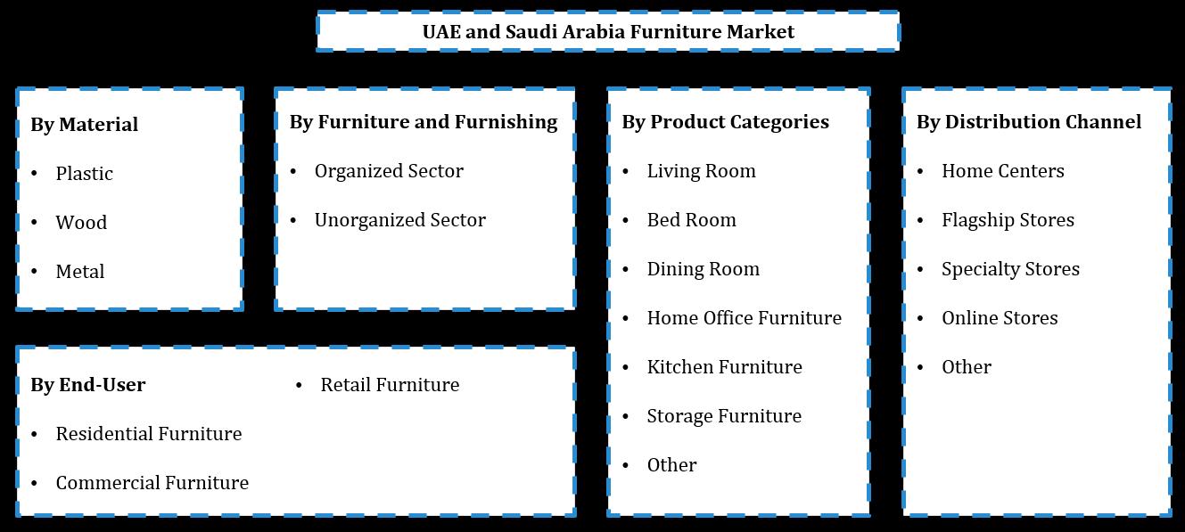 UAE and Saudi Arabia Furniture Market Segmentation