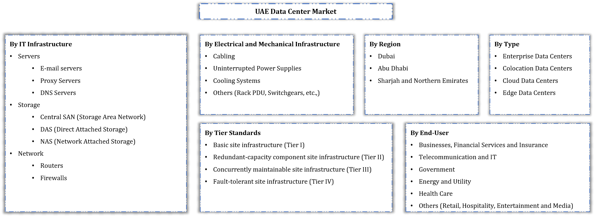 UAE Data Center Market Segmentation