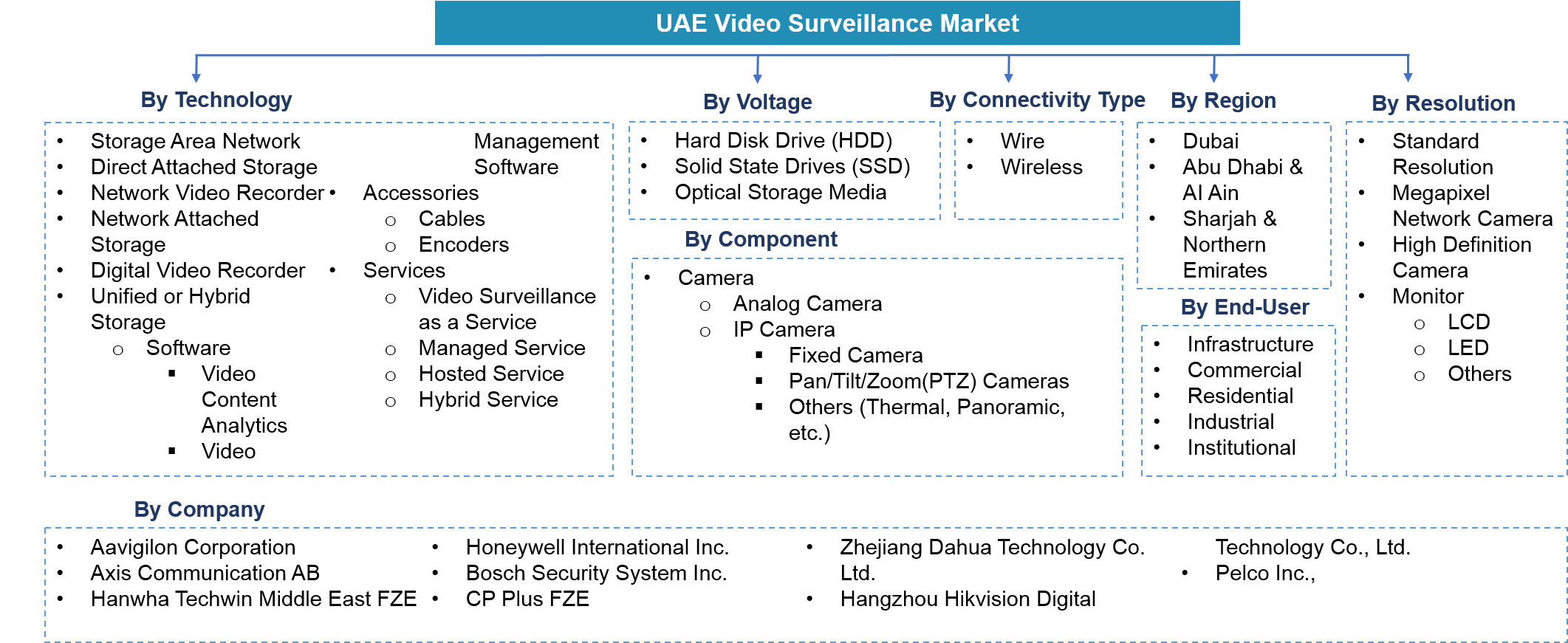 UAE Video Surveillance Market Segmentation