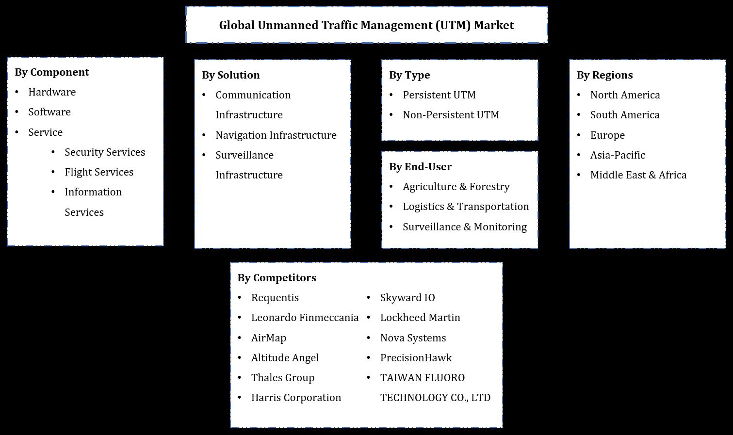 Global Unmanned Traffic Management (UTM) Market Segmentation