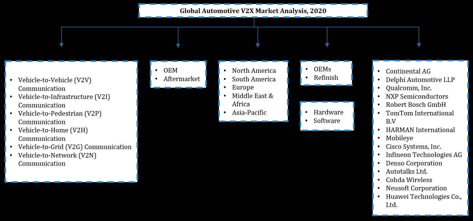 Global Automotive V2X Market Segmentation