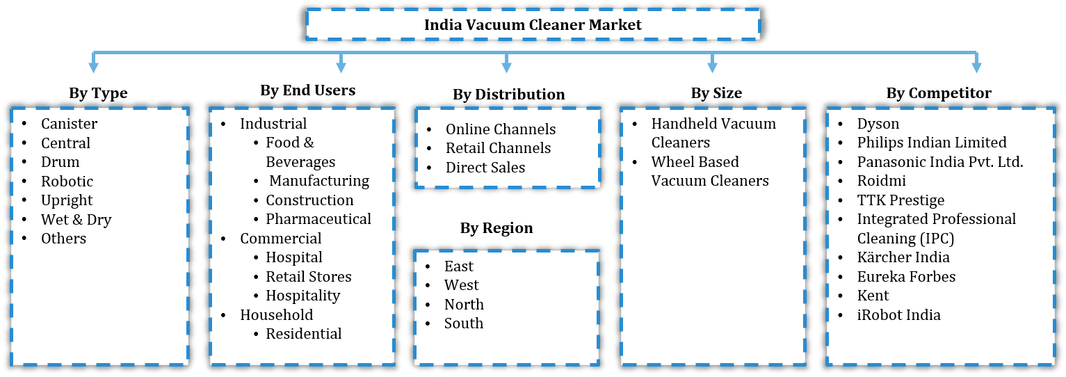 India Vacuum Cleaners Market Segmentation