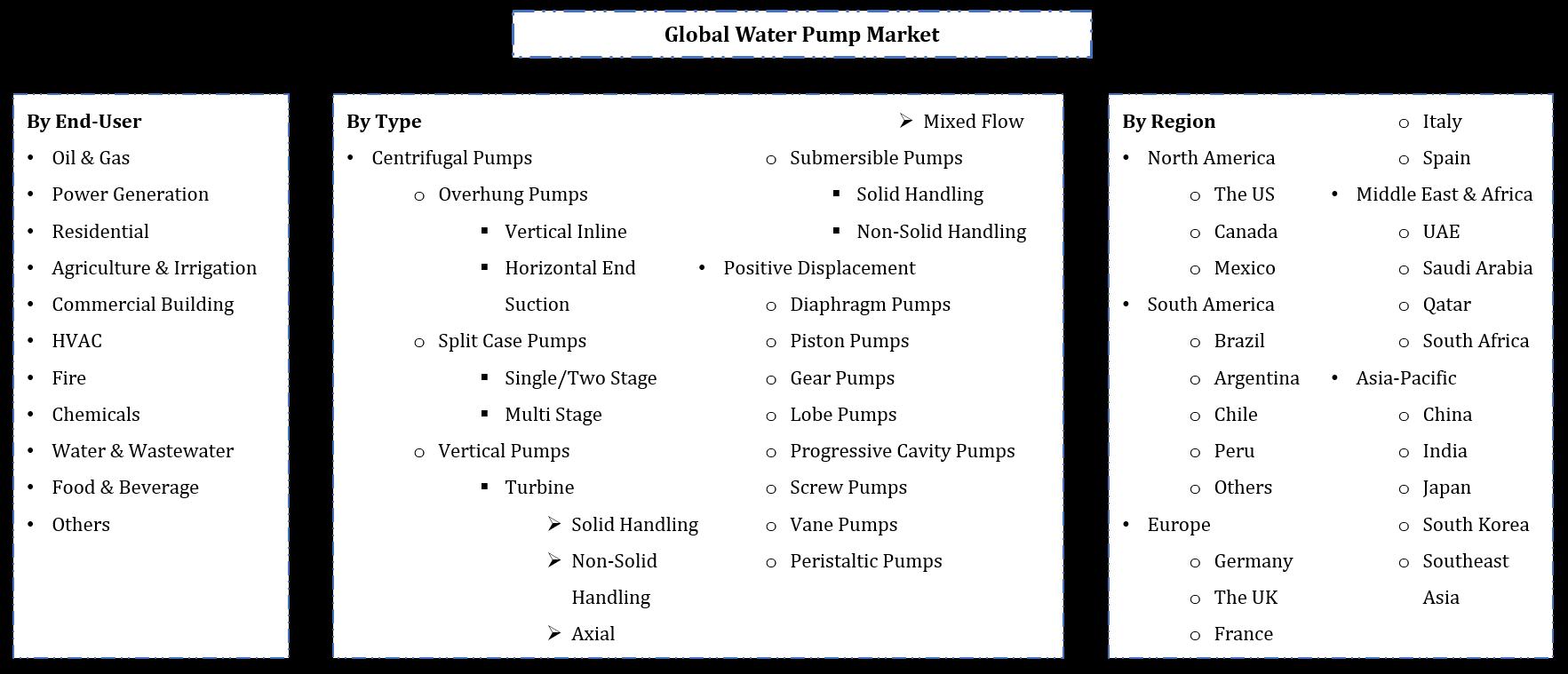 Global Water Pumps Market Segmentation