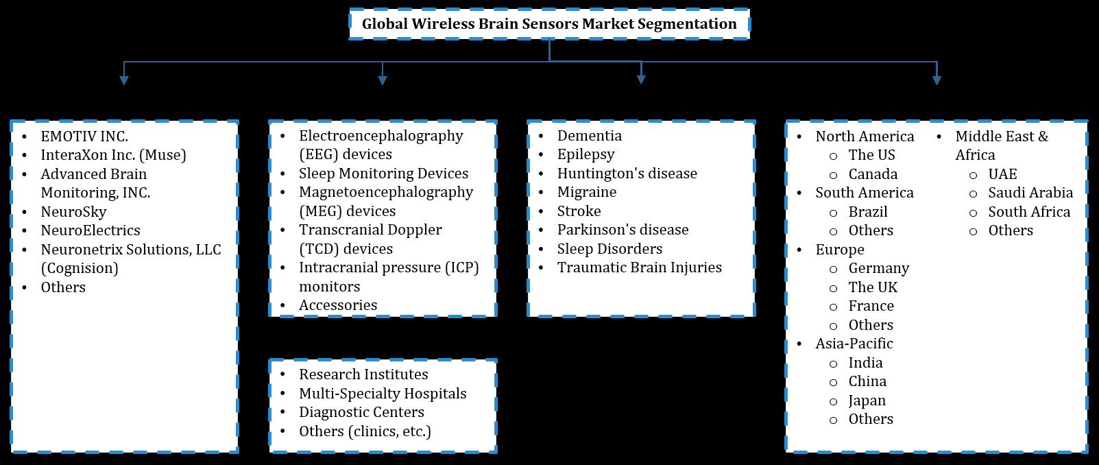 Global Wireless Brain Sensors Market Segmentation