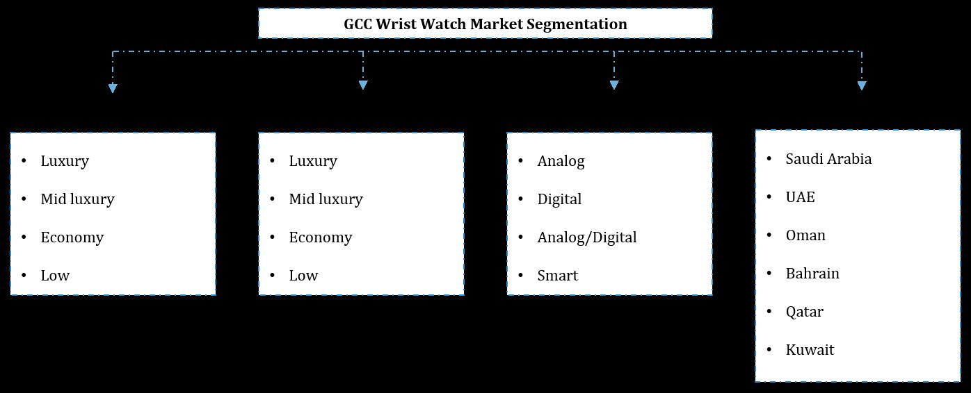 GCC Wrist Watch Market Segmentation